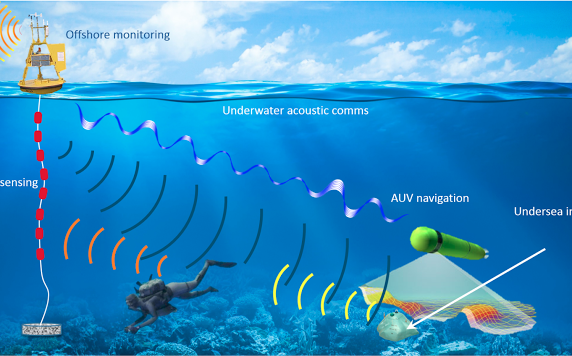 The Underwater Acoustics and Navigation Lab